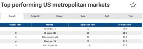 RootMetrics Ranks Top U.S. Cities For Mobile During 1H 2018