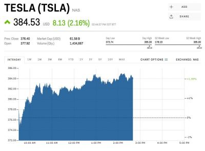 Tesla is rallying after announcing it's building a factory in China
