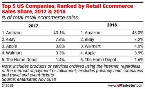 Walmart passes Apple to become No. 3 online retailer in U.S