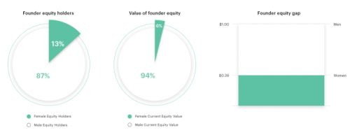 The Gap Table: Women own just 9% of startup equity