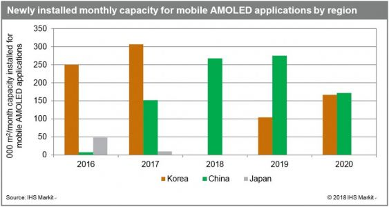 Growth of AMOLED display manufacturing capacity slowing in South Korea while accelerating in China
