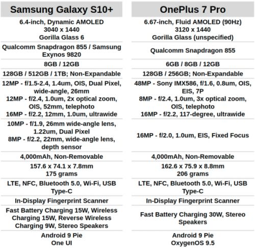 Phone Comparisons: Samsung Galaxy S10+ vs OnePlus 7 Pro