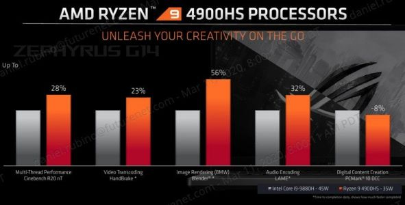 AMD's Ryzen 9 4900HS is great for gaming