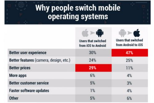 Survey Reveals Why Android Users Switch To iOS & Vice Versa