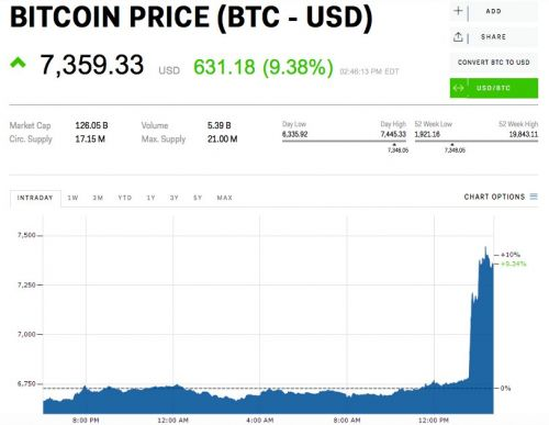 Bitcoin soars over $7,000 in biggest swing in months