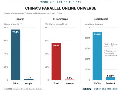 One chart shows how different the internet landscape looks in China