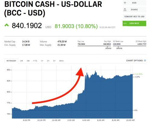 Bitcoin cash is leading crypto higher after Tax Day