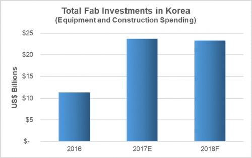 Korea is at full throttle on memory investments