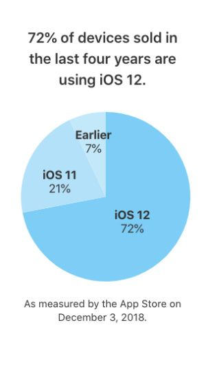 IOS 12 is now installed on nearly 3 out of 4 iDevices