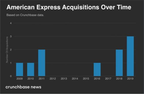 As Amex scoops up Resy, a look at its history of acquisitions