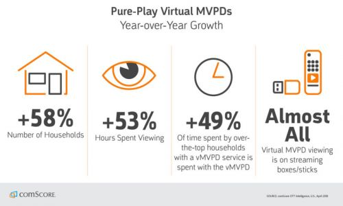 VMVPD Usage Up 58% Year-Over-Year, According To Latest Data