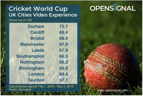 Durham's Riverside Ground pushes the boundary for video experience at World Cup