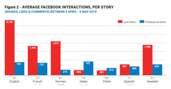 Facebook still a great place to amplify pre-election junk news, EU study finds
