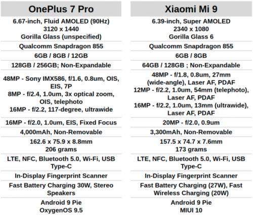 Phone Comparisons: OnePlus 7 Pro vs Xiaomi Mi 9