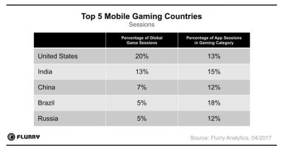 Data: US Was The Largest Mobile Gaming Country In April 2017