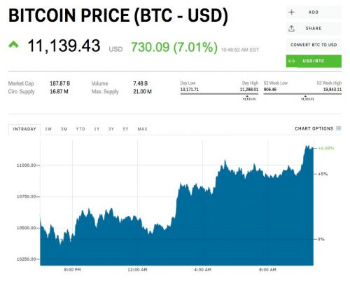 Bitcoin climbs back above $11,000