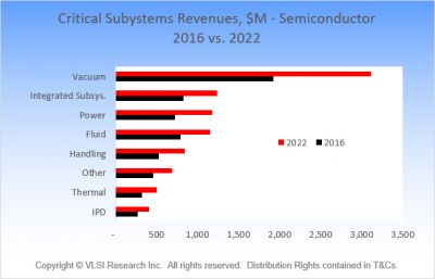 Vacuum subsystems: largest and fastest growing market segment