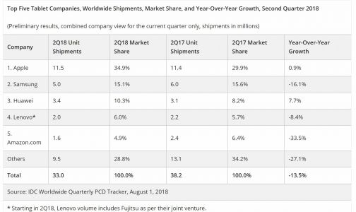 Global Tablet Shipments Drop 13.5% In Q2 2018 But Huawei Grows