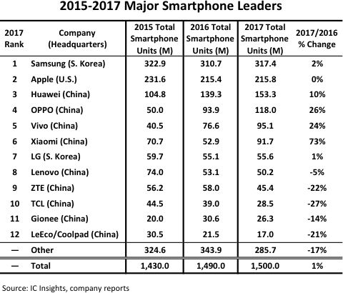9 of the Top 12 smartphone suppliers headquartered in China​