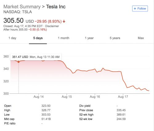 Tesla lost nearly $8 billion in shareholder value this week and its board should be ashamed
