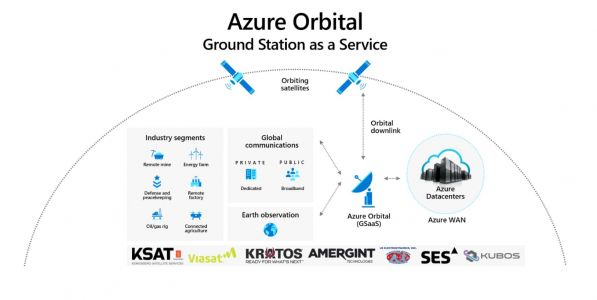 Microsoft launches Azure Orbital to connect satellites to its cloud