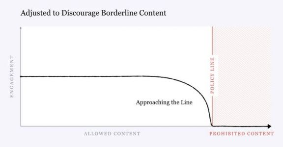 "Facebook changes algorithm to demote ""borderline content"" that almost violates its policy"