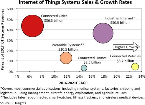 Wireless technologies to comprise 55% of connectivity IC shipments in 2018