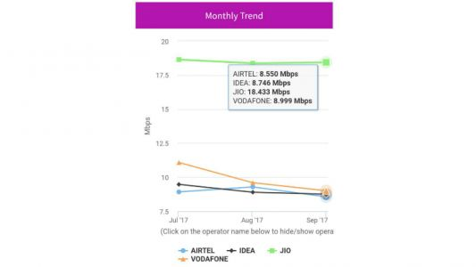 Reliance Jio 4G offers fastest download speed in September, Idea leads in uploads