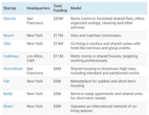 Shared housing startups are taking off