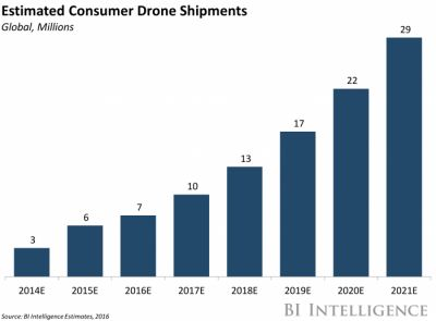 DRONE INDUSTRY ANALYSIS: Market trends & growth forecasts