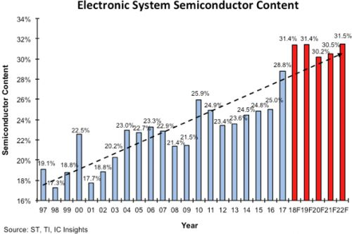 Semi content in electronic systems forecast to reach 31.4% in 2018