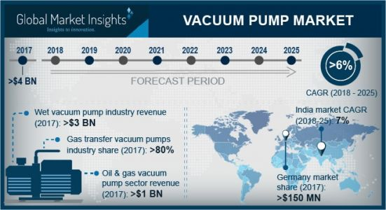Vacuum pump market growing at 6%. CAGR to cross $6.5B by 2024