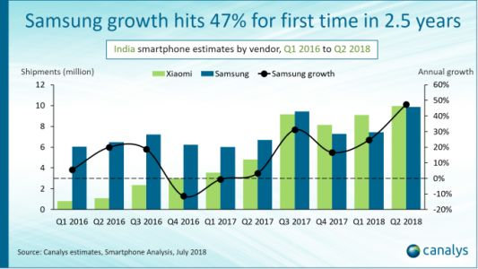 Samsung and Xiaomi had record smartphone shipments in India