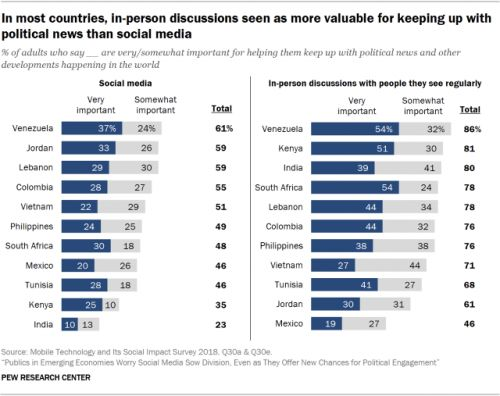 1. Users say they regularly encounter false and misleading content on social media - but also new ideas