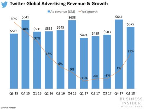 Twitter reaches profitability for second straight quarter with Q1 earnings