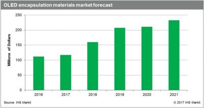 OLED encapsulation materials market to grow 16% CAGR to $233M by 2021