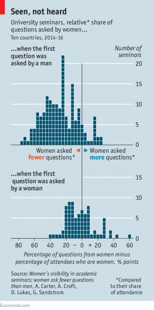 Women ask fewer questions than men at seminars