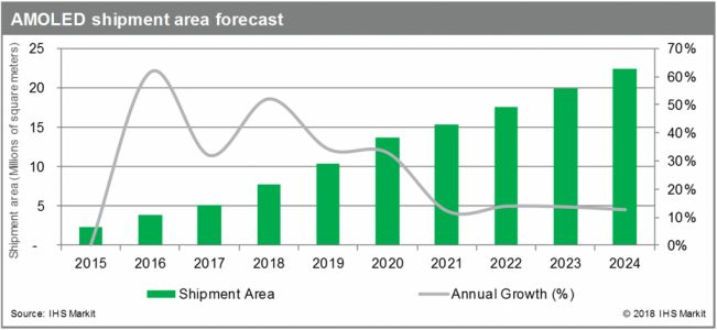 Shipment area of AMOLED panel expected to more than quadruple by 2024