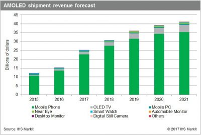 AMOLED panel market to surge 63% in 2017