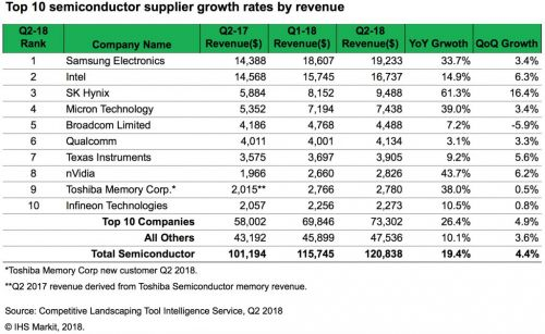 Worldwide semiconductor revenue hit record $120.8B in Q2 2018