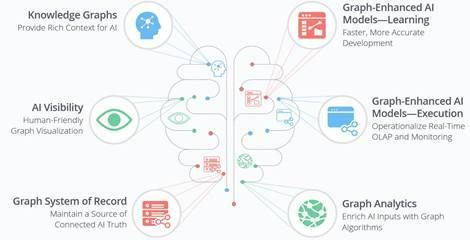 AI could help push Neo4j graph database growth