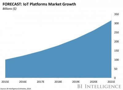 Cisco is looking to connected devices for future revenue growth