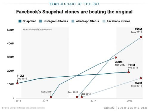 As Snapchat growth stalls out, Facebook Stories hits 150 million daily active users
