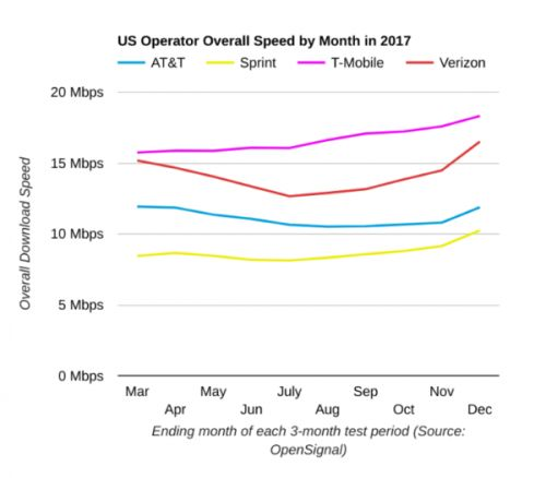 Three Of Four US Wireless Carriers Increased Speeds Over 2017