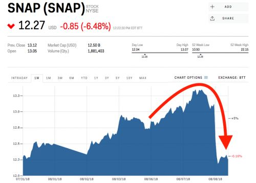 Snap sinks to a 2-month low as fewer people use Snapchat every day