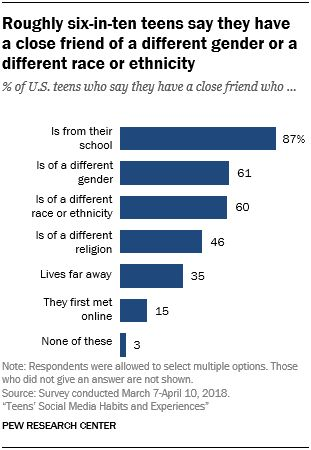 2. Teens, friendships and online groups