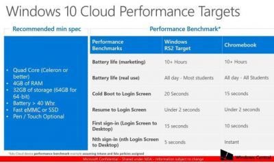 Windows 10 Cloud min specs leaked