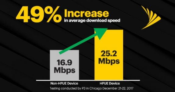HPUE Boosts Sprint's 2.5GHz Network Coverage By 24-Percent