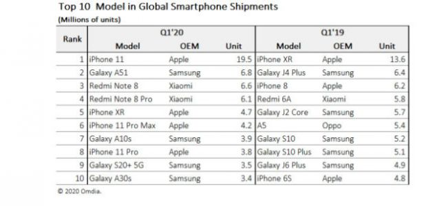 The iPhone 11 is now the most popular smartphone in the world