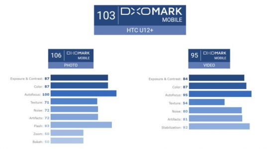 HTC U12 Plus Has World's Second-Best Mobile Camera: DxOMark